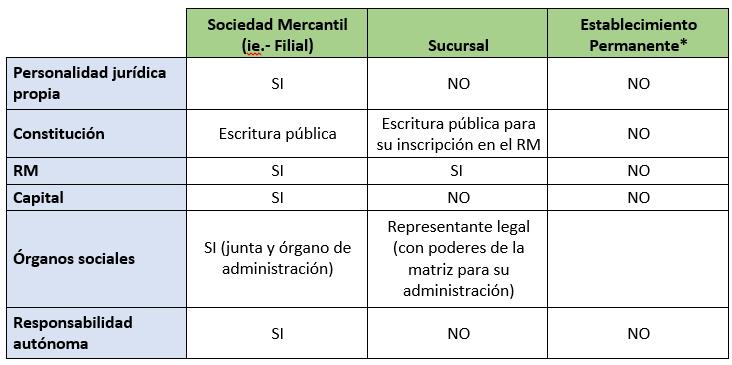 Tipos De Sociedades Comerciales Argentinas Cuadro Comparativo