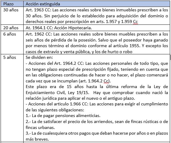 Prescripcion Y Caducidad Diferencias Plazos Cuadro Explicativo