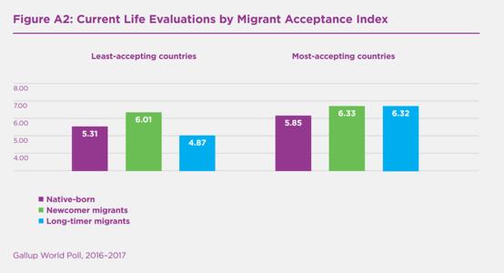 Aceptacion emigrantes