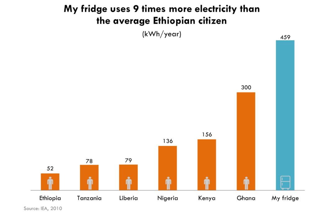 Consumo electrícidad