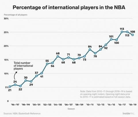 Internacionales en NBA