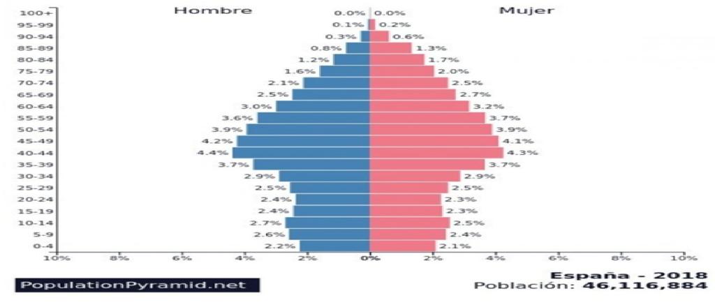 Pirámide poblacional