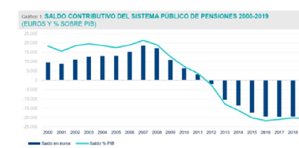 Saldo contributivo del sistema público de pensiones